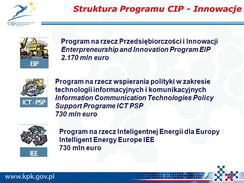 Struktura Programu CIP - Innowacje Program na rzecz Przedsiębiorczości i Innowacji Enterpreneurship and Innovation Program EIP 2.170 mln euro Program