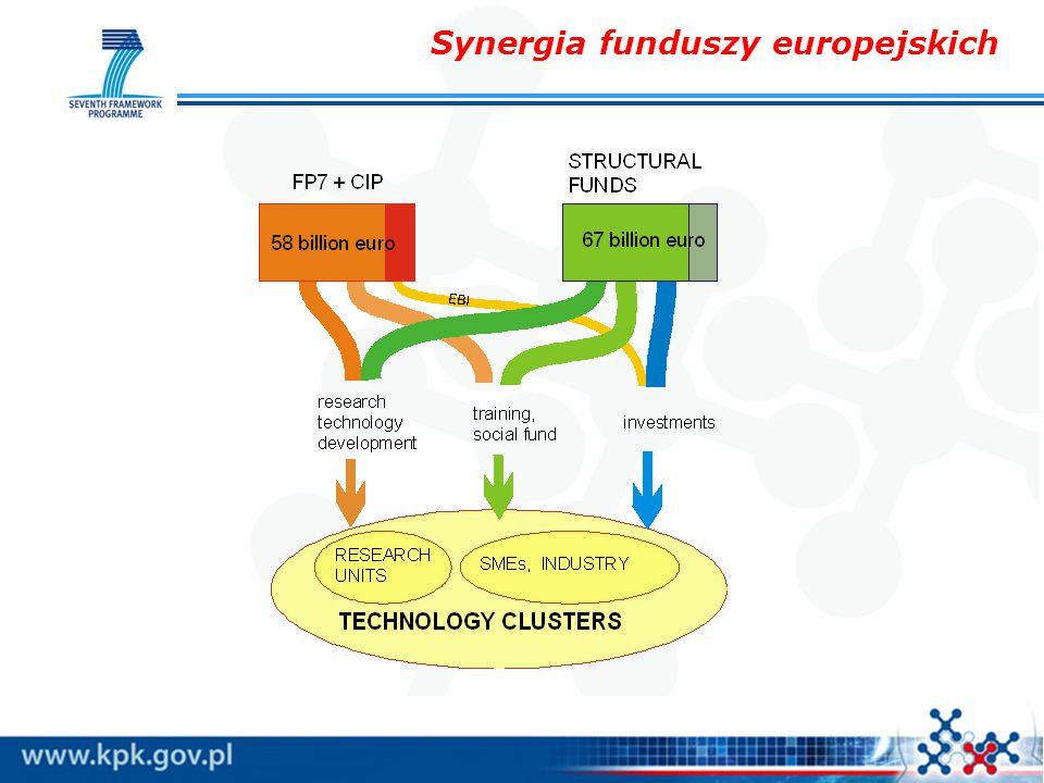 Synergia funduszy europejskich