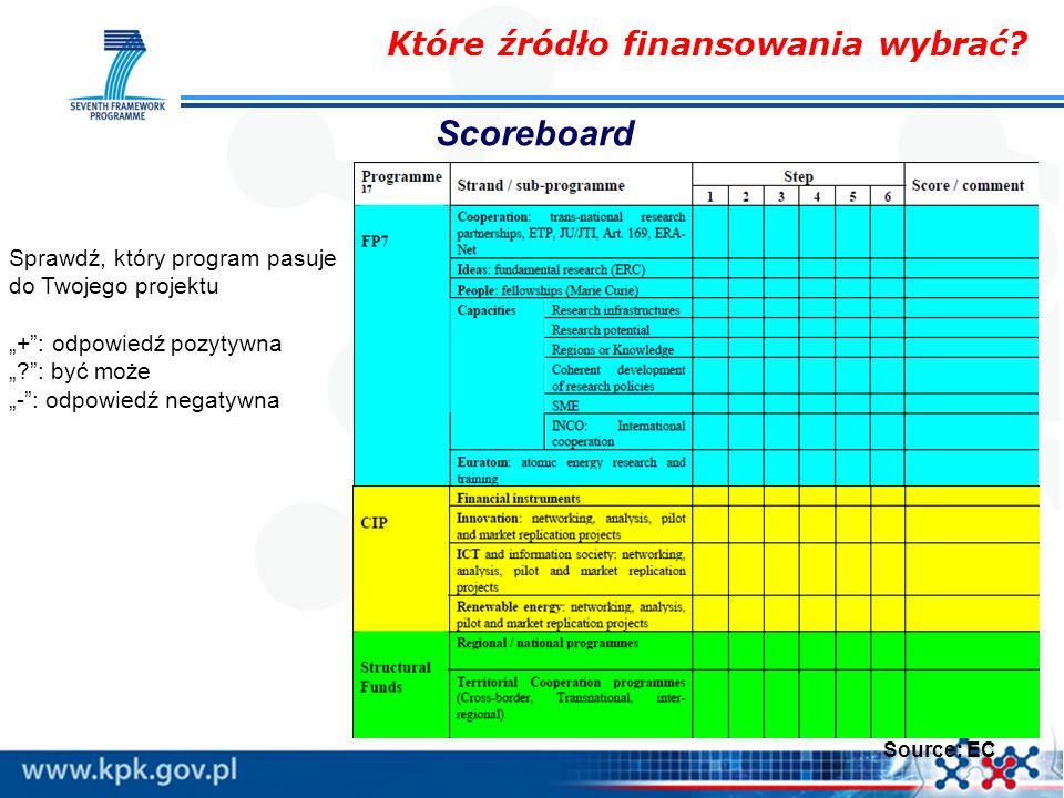 """Source: EC Sprawdź, który program pasuje do Twojego projektu """"+"""": odpowiedź pozytywna """"?"""": być może """"-"""": odpowiedź negatywna Które źródło finansowania"""