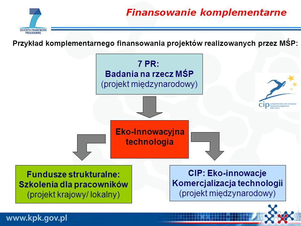 Przykład komplementarnego finansowania projektów realizowanych przez MŚP: 7 PR: Badania na rzecz MŚP (projekt międzynarodowy) CIP: Eko-innowacje Komercjalizacja technologii (projekt międzynarodowy) Fundusze strukturalne: Szkolenia dla pracowników (projekt krajowy/ lokalny) Eko-Innowacyjna technologia Finansowanie komplementarne