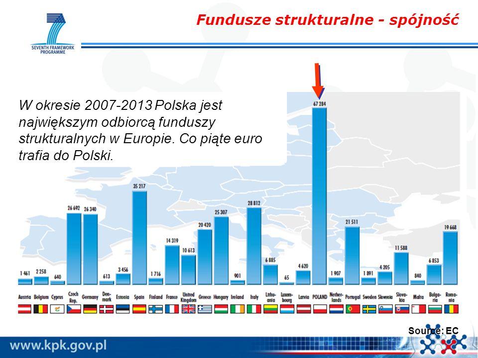 W okresie 2007-2013 Polska jest największym odbiorcą funduszy strukturalnych w Europie. Co piąte euro trafia do Polski. Source: EC Fundusze struktural