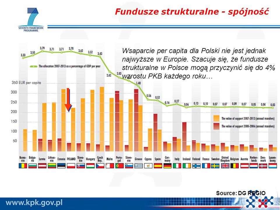 Wsaparcie per capita dla Polski nie jest jednak najwyższe w Europie. Szacuje się, że fundusze strukturalne w Polsce mogą przyczynić się do 4% wzrostu