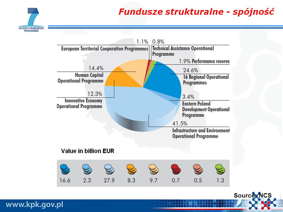Cooperation 32 413 Ideas 7 510 People 4 750 Capacities 4 097 Euratom 2 751 JRC 1 751 53 272 mld euro 7 Program Ramowy - Badania