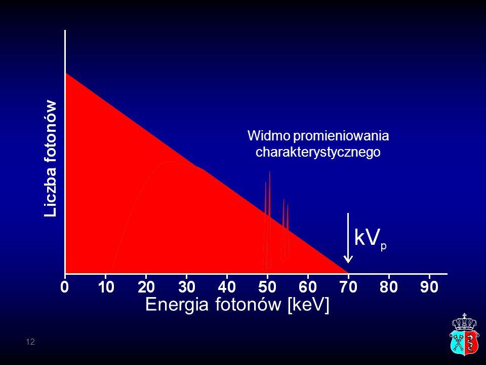Usunięte przez filtr Energia fotonów [keV] Widmo promieniowania charakterystycznego 12