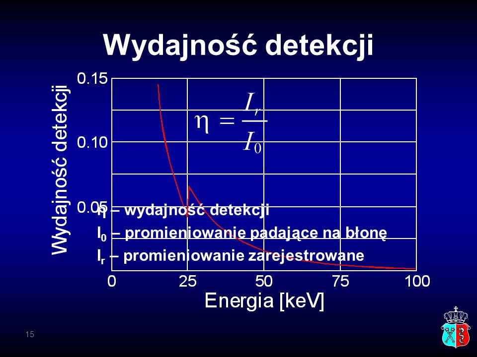 Wydajność detekcji η – wydajność detekcji I 0 – promieniowanie padające na błonę I r – promieniowanie zarejestrowane 15