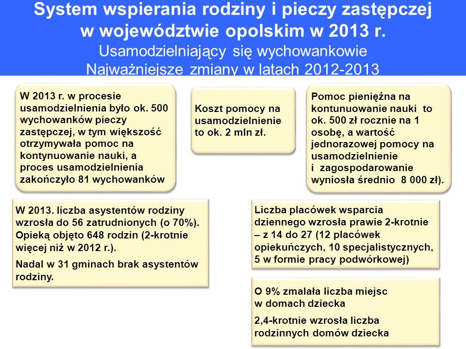 System wspierania rodziny i pieczy zastępczej w województwie opolskim w 2013 r. Usamodzielniający się wychowankowie Najważniejsze zmiany w latach 2012