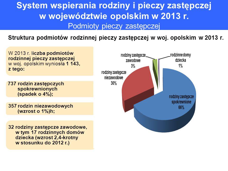 System wspierania rodziny i pieczy zastępczej w województwie opolskim w 2013 r. Podmioty pieczy zastępczej Struktura podmiotów rodzinnej pieczy zastęp