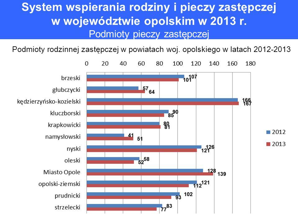 System wspierania rodziny i pieczy zastępczej w województwie opolskim w 2013 r. Podmioty pieczy zastępczej Podmioty rodzinnej zastępczej w powiatach w