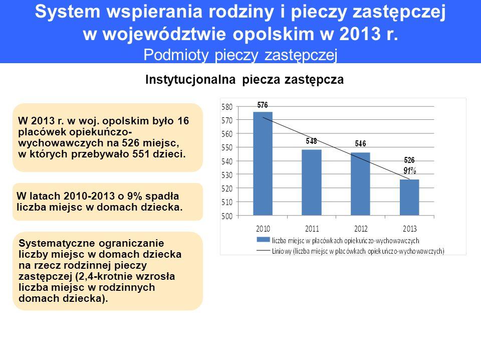 System wspierania rodziny i pieczy zastępczej w województwie opolskim w 2013 r. Podmioty pieczy zastępczej Instytucjonalna piecza zastępcza W 2013 r.