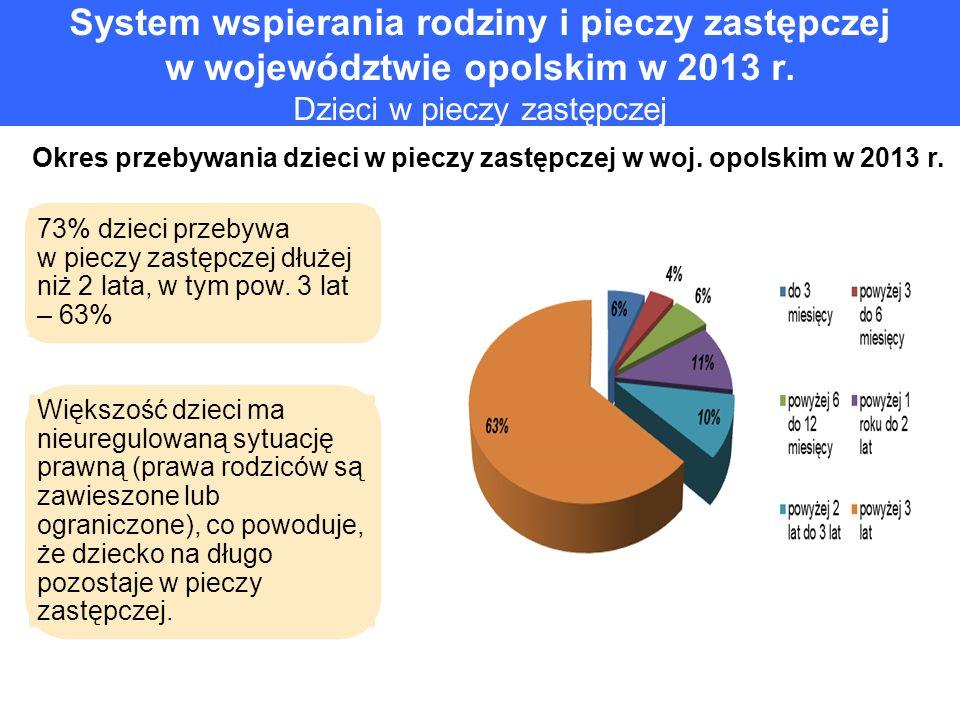 System wspierania rodziny i pieczy zastępczej w województwie opolskim w 2013 r. Dzieci w pieczy zastępczej Okres przebywania dzieci w pieczy zastępcze