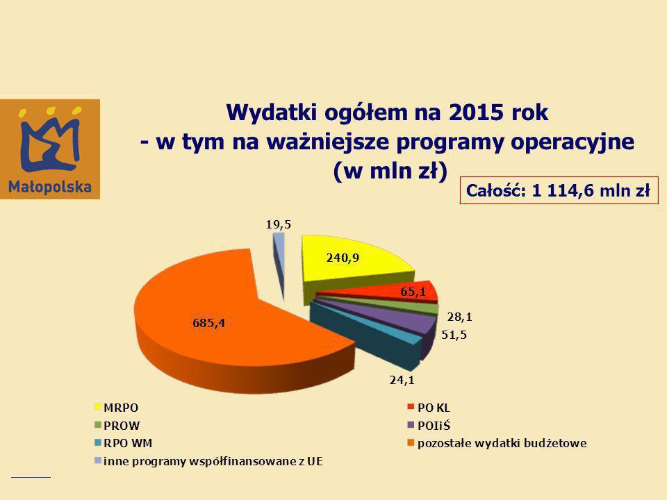Wydatki ogółem na 2015 rok - w tym na ważniejsze programy operacyjne (w mln zł) Całość: 1 114,6 mln zł
