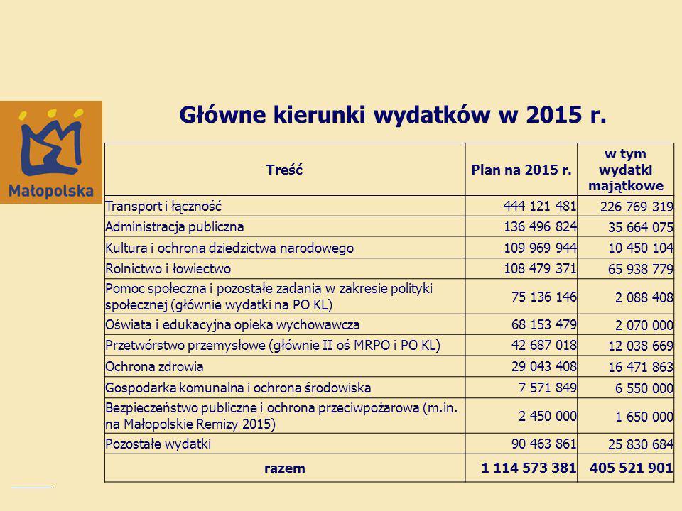 Główne kierunki wydatków w 2015 r.TreśćPlan na 2015 r.