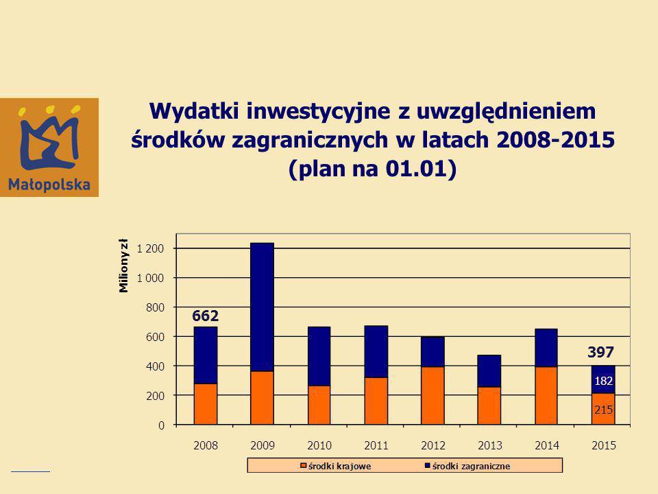 Wydatki inwestycyjne z uwzględnieniem środków zagranicznych w latach 2008-2015 (plan na 01.01) 662 397