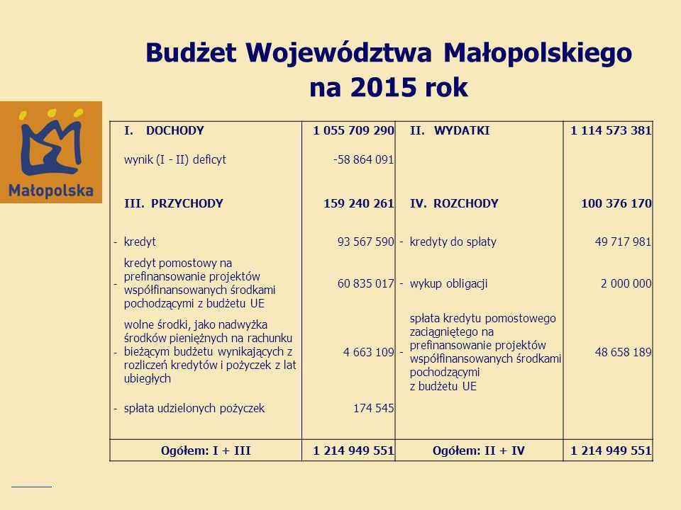 Budżet Województwa Małopolskiego na 2015 rok I.DOCHODY1 055 709 290 II.