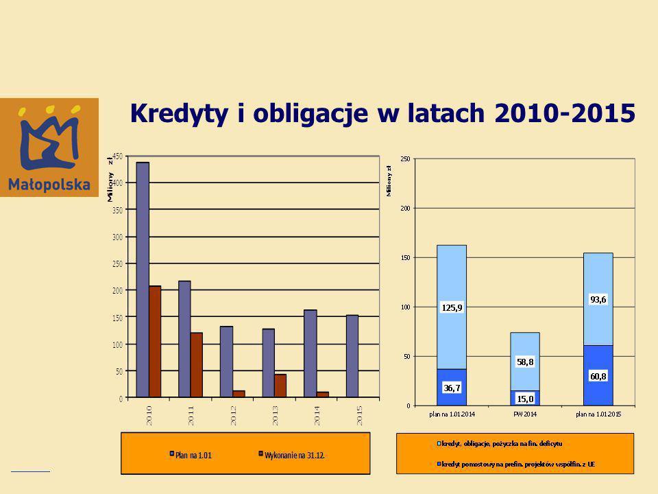 Kredyty i obligacje w latach 2010-2015