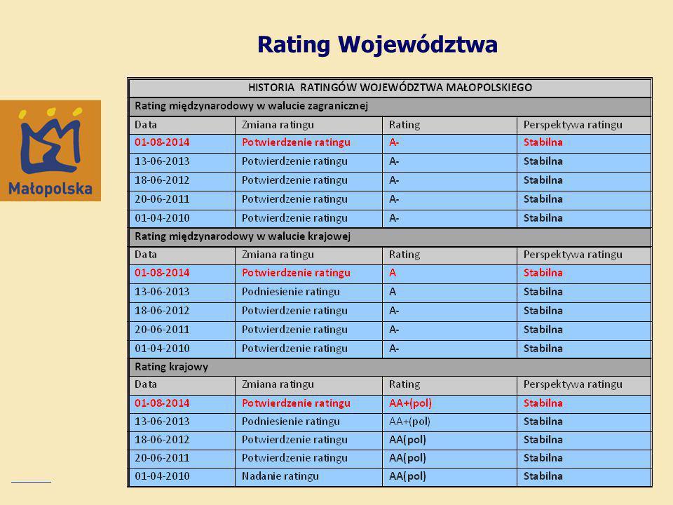 Rating Województwa