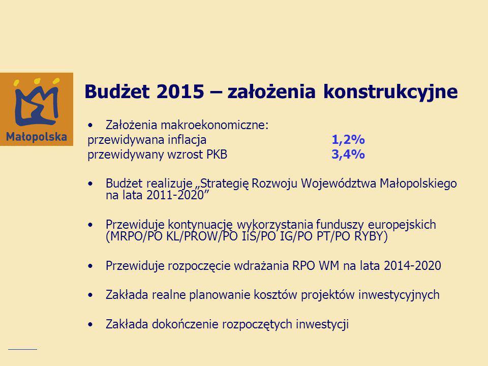 Małopolska Karta Aglomeracyjna – system zarządzania transportem zbiorowym w województwie małopolskim 17 218 873 zł Zintegrowany System Sterowania Ruchem w Małopolsce 10 495 000 zł Wybrane inwestycje planowane na 2015 rok Infrastruktura drogowa