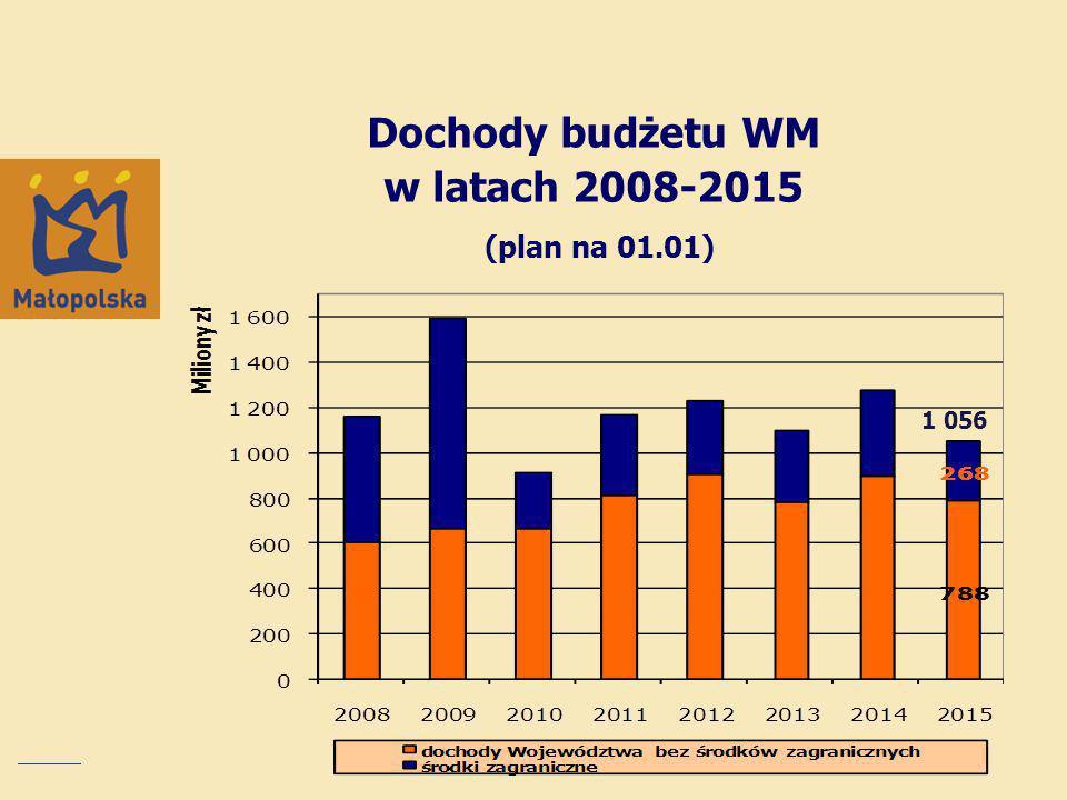 Dochody budżetu WM w latach 2008-2015 (plan na 01.01) 1 056