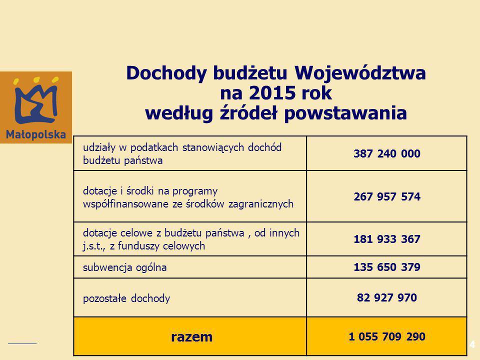 Zakup taboru do obsługi połączeń pasażerskich w aglomeracji krakowskiej 21 753 339 zł Wybrane inwestycje planowane na 2015 rok Infrastruktura transportowa Zakup taboru kolejowego do obsługi połączeń międzywojewódzkich realizowanych przez województwa: małopolskie, podkarpackie, śląskie i świętokrzyskie 29 313 119 zł
