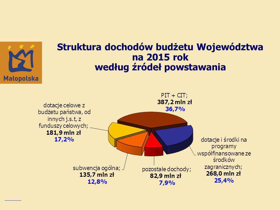 Struktura dochodów budżetu Województwa na 2015 rok według źródeł powstawania
