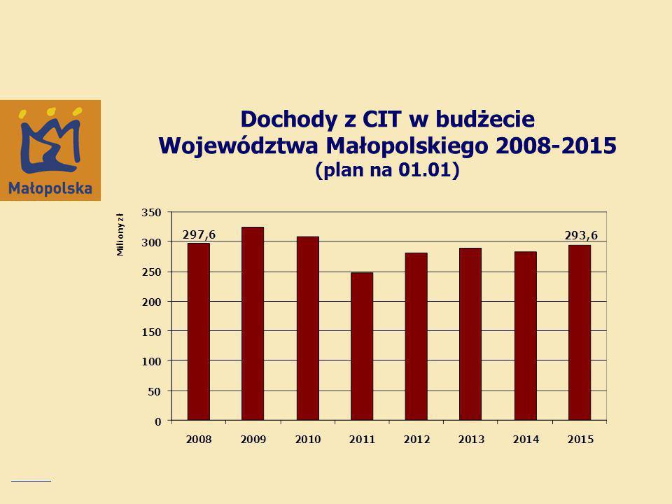 Dochody z CIT w budżecie Województwa Małopolskiego 2008-2015 (plan na 01.01)