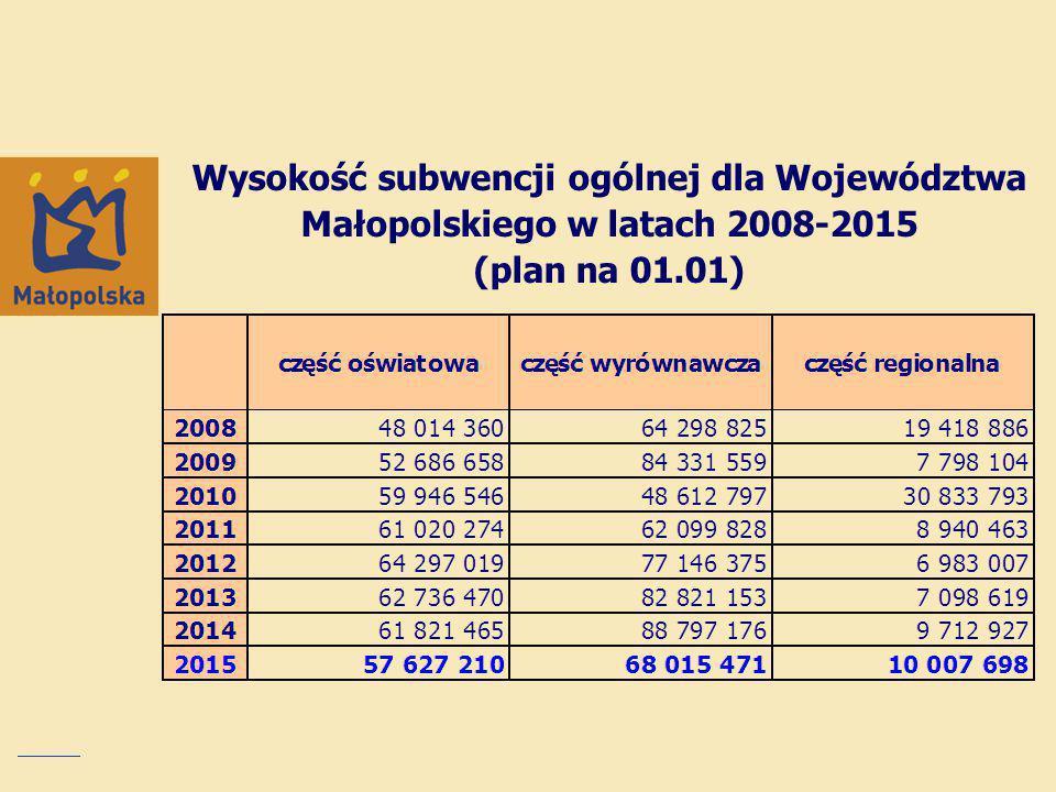 Wydatki inwestycyjne w budżecie województwa na 2015 rok - działami Nazwa zadaniaPlan na 2015 r.
