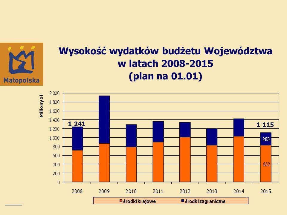 Wysokość wydatków budżetu Województwa w latach 2008-2015 (plan na 01.01) 1 241 1 115