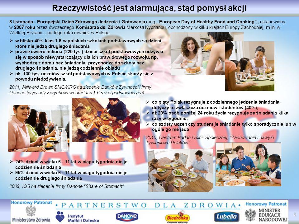 Rzeczywistość jest alarmująca, stąd pomysł akcji  w blisko 40% klas 1-6 w polskich szkołach podstawowych są dzieci, które nie jedzą drugiego śniadania  prawie ćwierć miliona (220 tys.) dzieci szkół podstawowych odżywia się w sposób niewystarczający dla ich prawidłowego rozwoju, np.