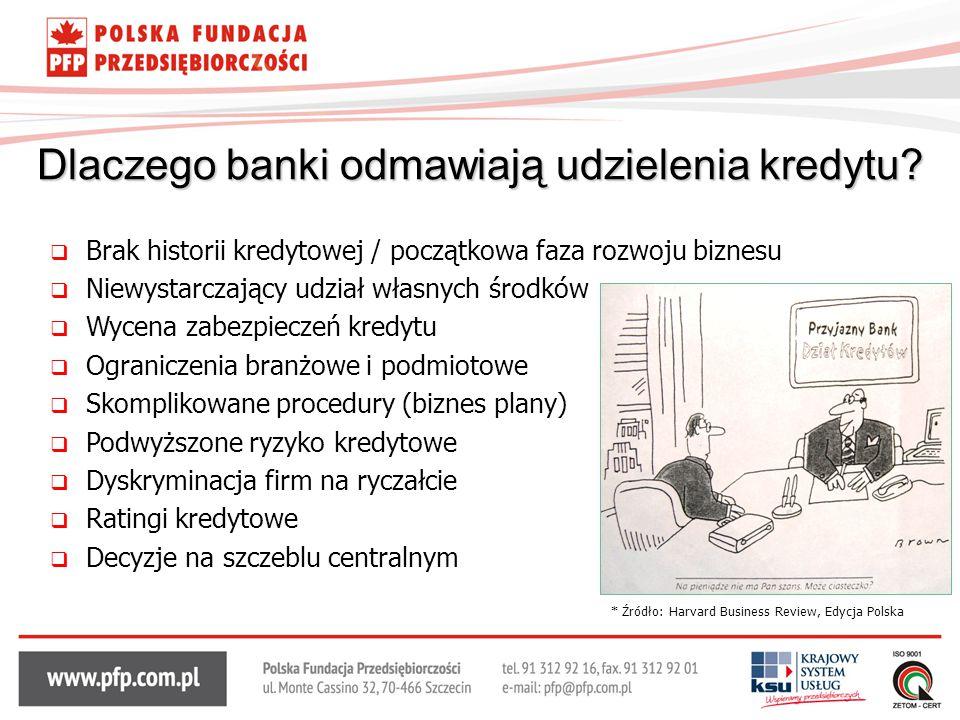 Dlaczego banki odmawiają udzielenia kredytu?  Brak historii kredytowej / początkowa faza rozwoju biznesu  Niewystarczający udział własnych środków 