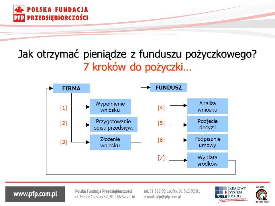 Jak otrzymać pieniądze z funduszu pożyczkowego? 7 kroków do pożyczki… FIRMA Wypełnienie wniosku Przygotowanie opisu przedsięw. FUNDUSZ Złożenie wniosk