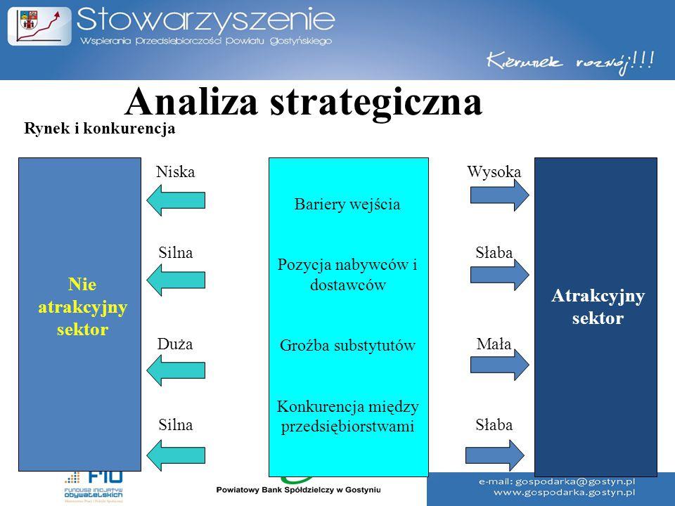Analiza strategiczna Bariery wejścia Pozycja nabywców i dostawców Groźba substytutów Konkurencja między przedsiębiorstwami Nie atrakcyjny sektor Atrak