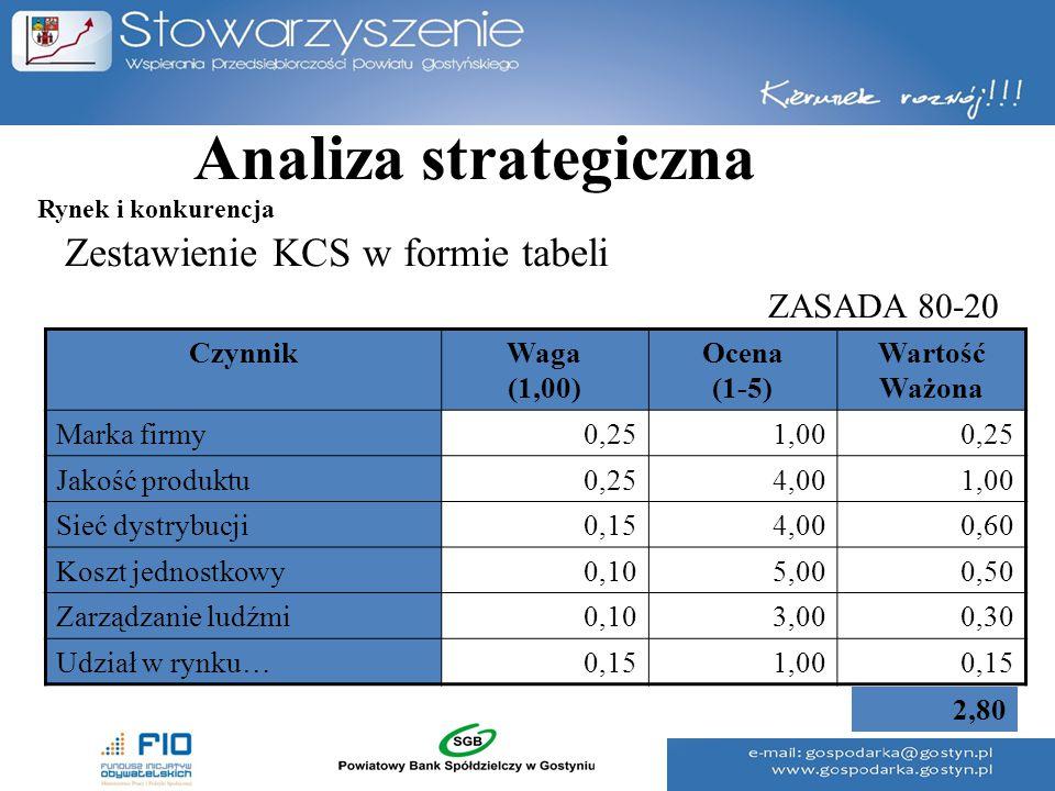 Analiza strategiczna Zestawienie KCS w formie tabeli ZASADA 80-20 CzynnikWaga (1,00) Ocena (1-5) Wartość Ważona Marka firmy0,251,000,25 Jakość produkt