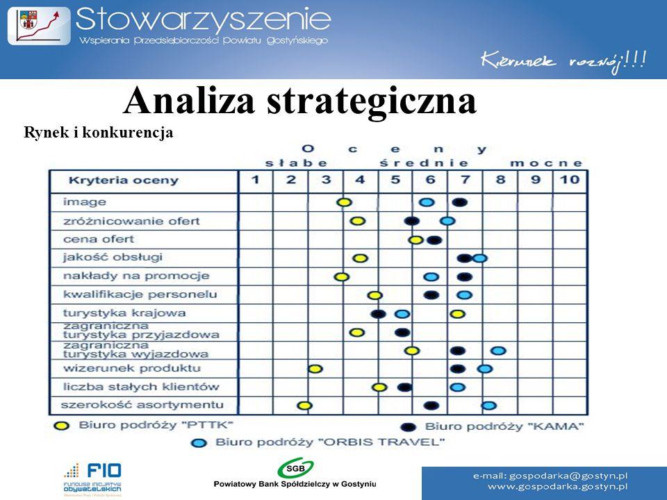 Analiza strategiczna Rynek i konkurencja