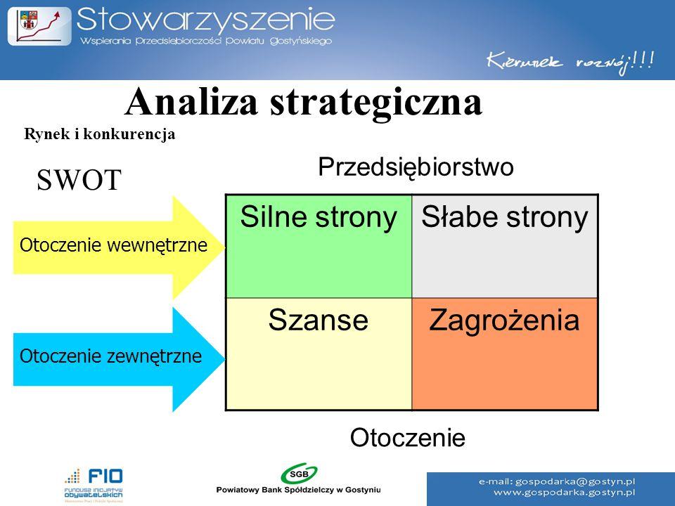 Analiza strategiczna SWOT Silne stronySłabe strony SzanseZagrożenia Otoczenie wewnętrzne Otoczenie zewnętrzne Przedsiębiorstwo Otoczenie Rynek i konku