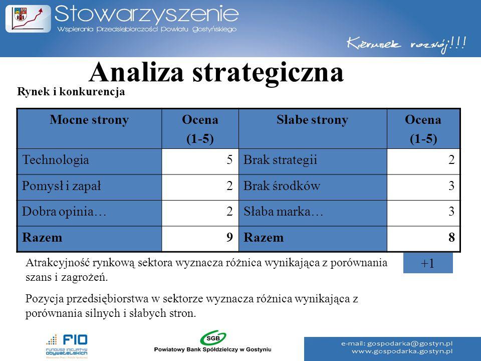 Analiza strategiczna Mocne stronyOcena (1-5) Słabe stronyOcena (1-5) Technologia5Brak strategii2 Pomysł i zapał2Brak środków3 Dobra opinia…2Słaba mark