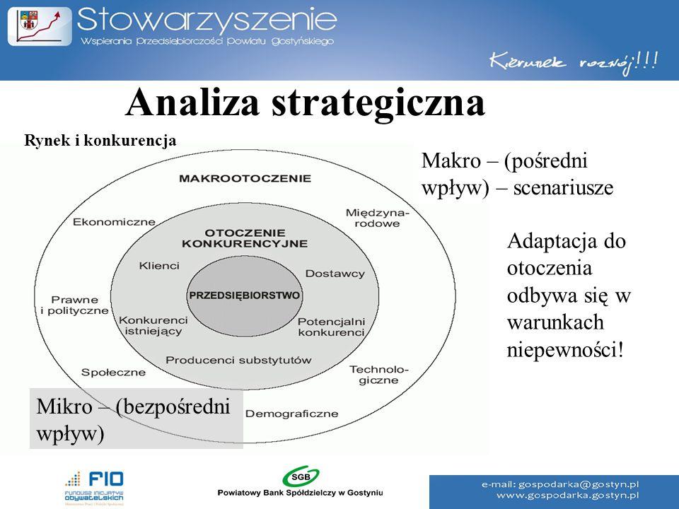 Analiza strategiczna Adaptacja do otoczenia odbywa się w warunkach niepewności! Makro – (pośredni wpływ) – scenariusze Mikro – (bezpośredni wpływ) Ryn