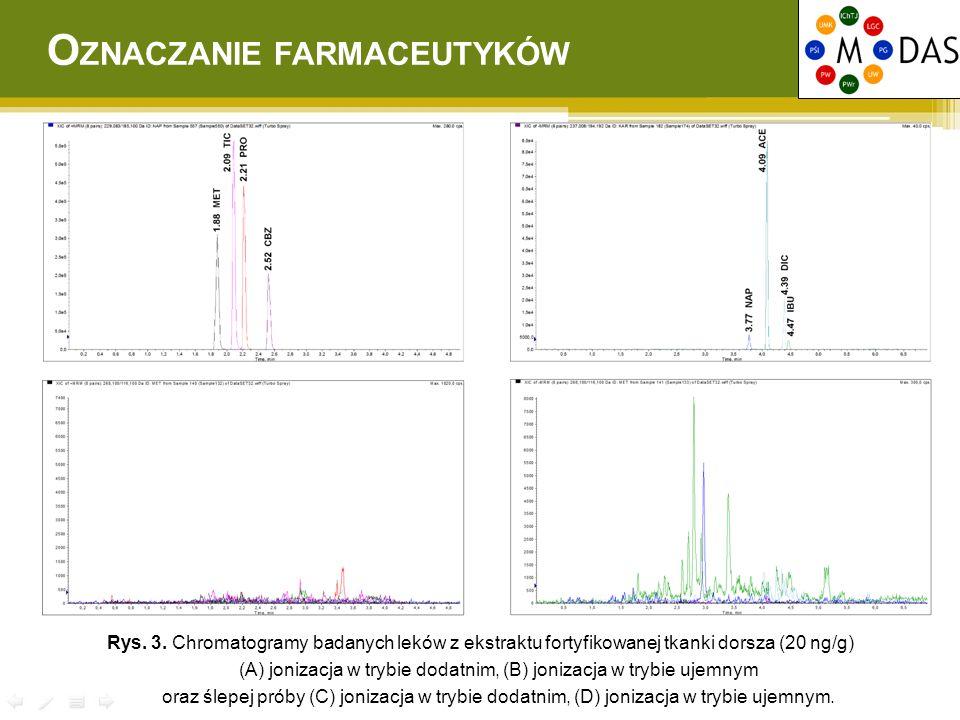 Rys. 3. Chromatogramy badanych leków z ekstraktu fortyfikowanej tkanki dorsza (20 ng/g) (A) jonizacja w trybie dodatnim, (B) jonizacja w trybie ujemny