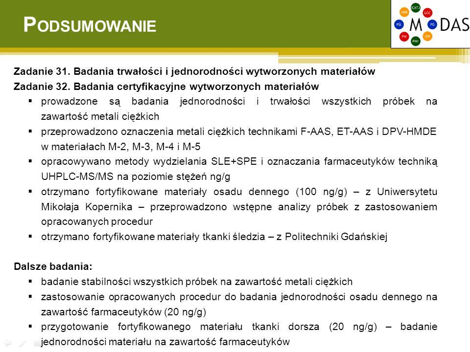 P ODSUMOWANIE Zadanie 31. Badania trwałości i jednorodności wytworzonych materiałów Zadanie 32. Badania certyfikacyjne wytworzonych materiałów  prowa