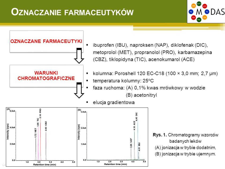 WARUNKI CHROMATOGRAFICZNE  kolumna: Poroshell 120 EC-C18 (100 × 3,0 mm; 2,7 μm)  temperatura kolumny: 25ºC  faza ruchoma: (A) 0,1% kwas mrówkowy w