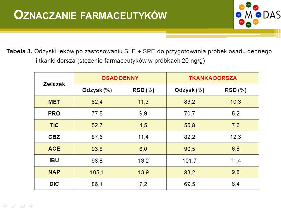 Tabela 3. Odzyski leków po zastosowaniu SLE + SPE do przygotowania próbek osadu dennego i tkanki dorsza (stężenie farmaceutyków w próbkach 20 ng/g) Zw