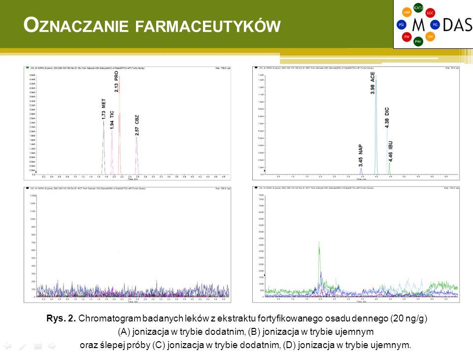 Rys. 2. Chromatogram badanych leków z ekstraktu fortyfikowanego osadu dennego (20 ng/g) (A) jonizacja w trybie dodatnim, (B) jonizacja w trybie ujemny