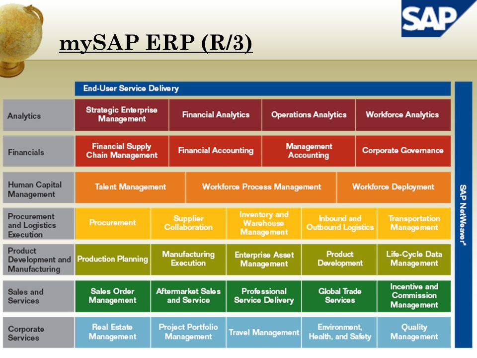 W zakres zarządzania finansami wchodzą funkcjonalności (moduły) systemu SAP: rachunkowość finansowa (FI - financial accounting) księgowość majątku trwałego (FI-AA - fixed assets accounting) zarządzanie środkami pieniężnymi (TR - Treasury) kontroling (CO - controlling) zarządzanie projektami (PS - project system) zarządzanie inwestycjami (IM - investment management) mySAP ERP (R/3)