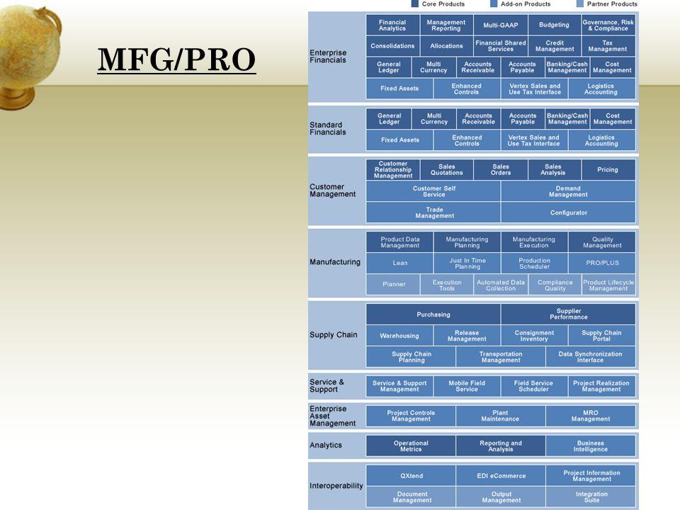 Moduły podstawowe: Obsługa baz danych Adresy i podatki Indeksy, zakłady, produkty Funkcje systemowe Inwentaryzacja Gospodarka materiałowa Produkcja Moduły produkcyjne MFG/PRO eB2 regulują wszystkie procesy produkcyjne w różnych rodzajach środowisk.