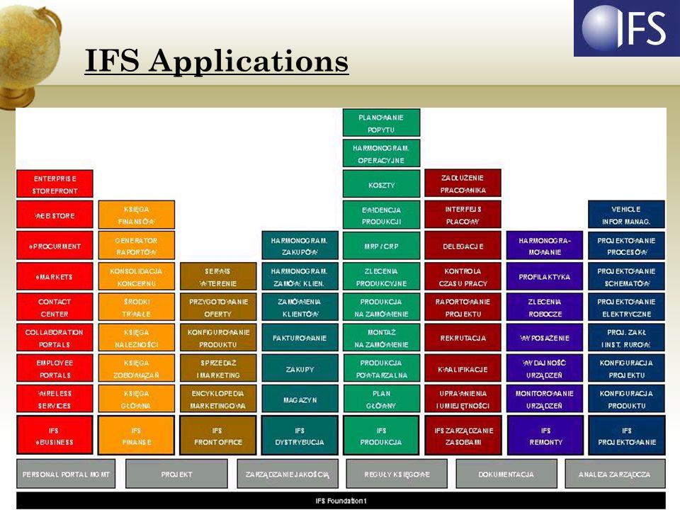 IFS Dystrybucja: Faktury Zamówienia Klientów Harmonogramowanie Zamówień Klienta Zakupy Harmonogramowanie Zakupów Magazyn Planowanie Popytu IFS Applications