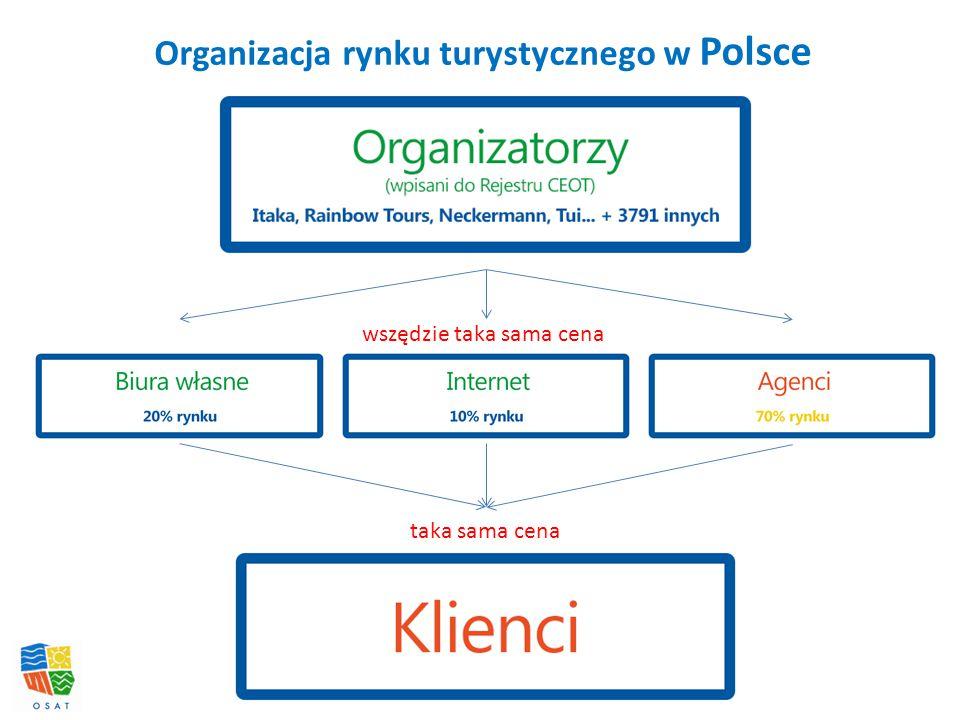 Organizacja rynku turystycznego w Polsce wszędzie taka sama cena taka sama cena