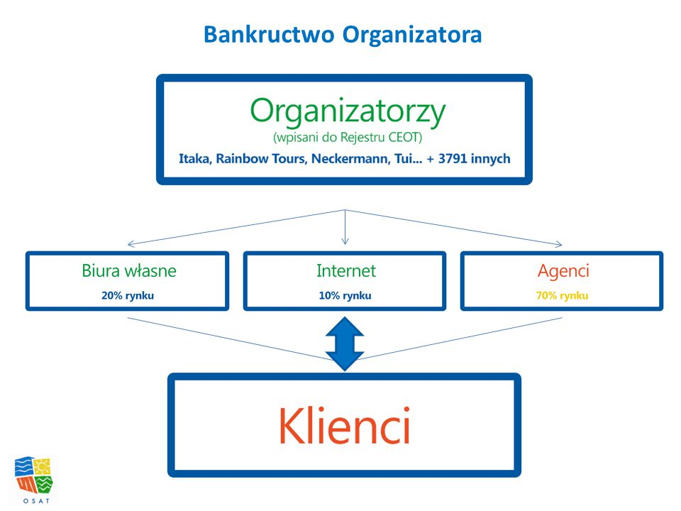 Bankructwo Organizatora