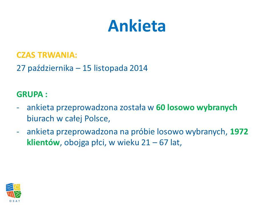 Ankieta CZAS TRWANIA: 27 października – 15 listopada 2014 GRUPA : -ankieta przeprowadzona została w 60 losowo wybranych biurach w całej Polsce, -ankieta przeprowadzona na próbie losowo wybranych, 1972 klientów, obojga płci, w wieku 21 – 67 lat,