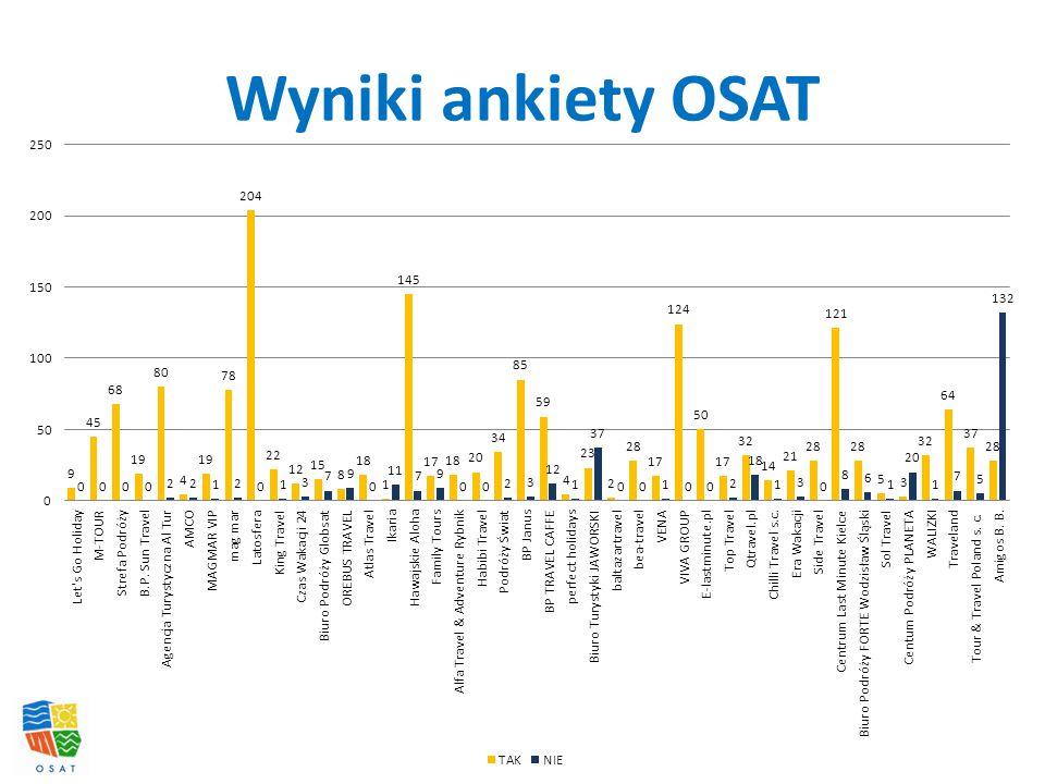 Wyniki ankiety OSAT
