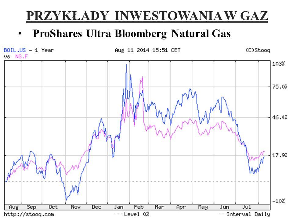 ProShares Ultra Bloomberg Natural Gas 14 PRZYKŁADY INWESTOWANIA W GAZ