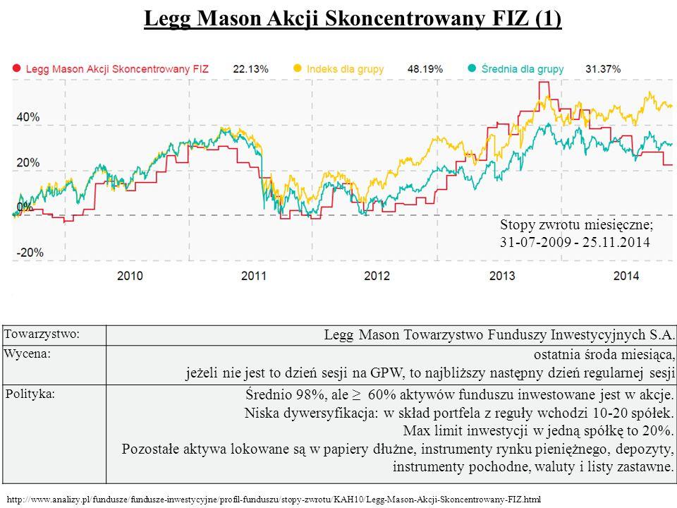 Towarzystwo: Legg Mason Towarzystwo Funduszy Inwestycyjnych S.A.